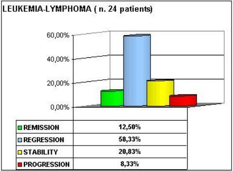 leucemia-gruppo-b.jpg
